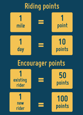 """Riders earn one point per mile and 10 points for each day that they ride. When riders """"encourage"""" existing riders, they earn 50 points. When they """"encourage"""" new riders, they earn 100 points"""