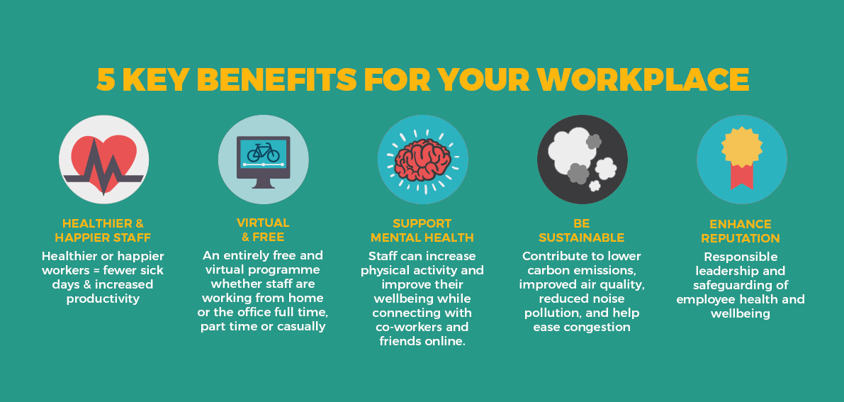 5 key benefits for workplaces: Healthier and happier staff, virtual and free, supports mental health, is sustainable, enhances reputation