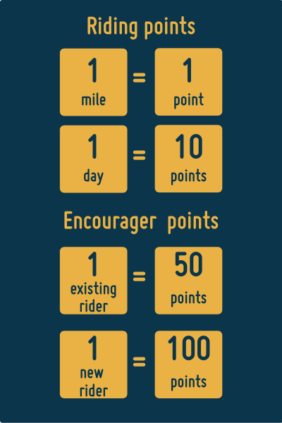 Riding points: 1 mile = 1 point, 1 day = 10 points, Encourager points: 1 existing rider = 50 points, 1 new rider = 100 points