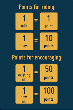 A blue box showing the challenge points in yellow. Points for riding are 1 per mile and 1 per day. Points for encouraging are 50 points for and existing rider and 100 points for a new rider.
