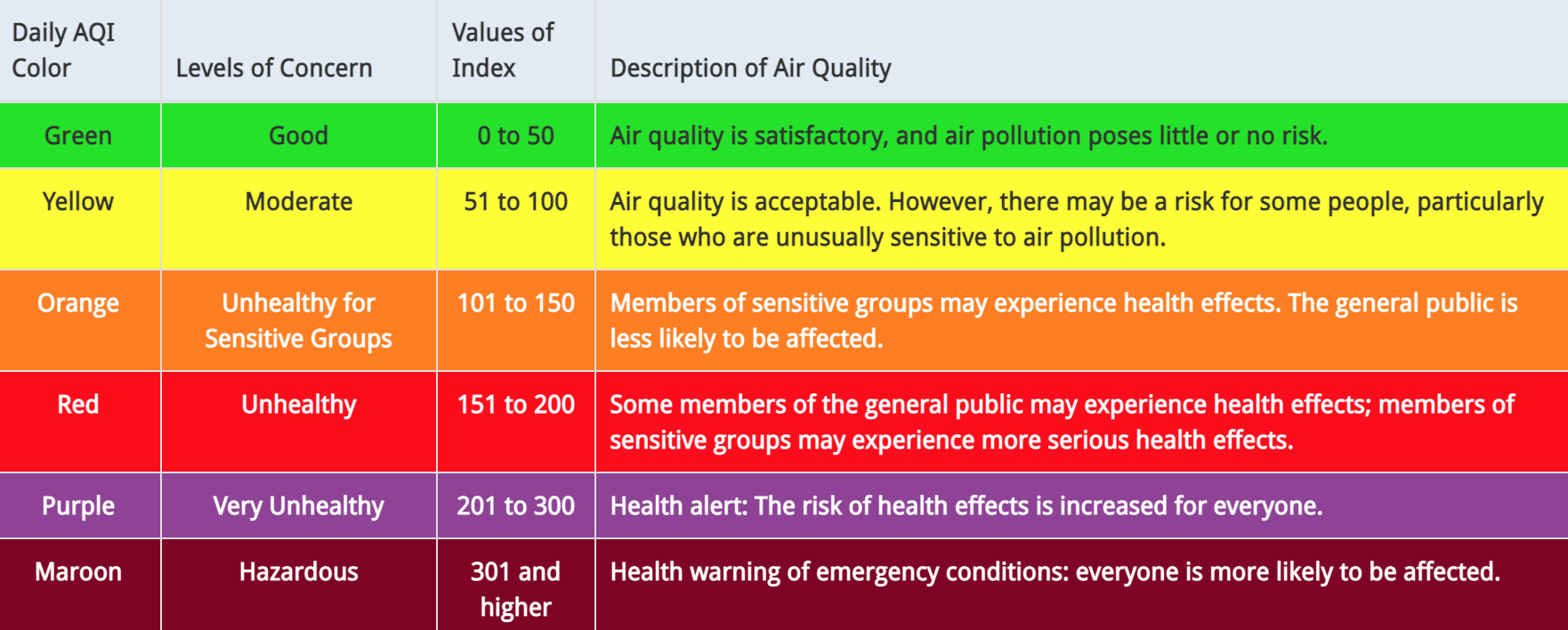 Air Quality Index color chart