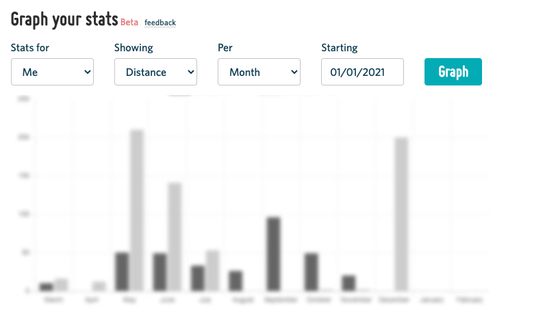 A screenshot of the 'graph my stats' section of a user profile