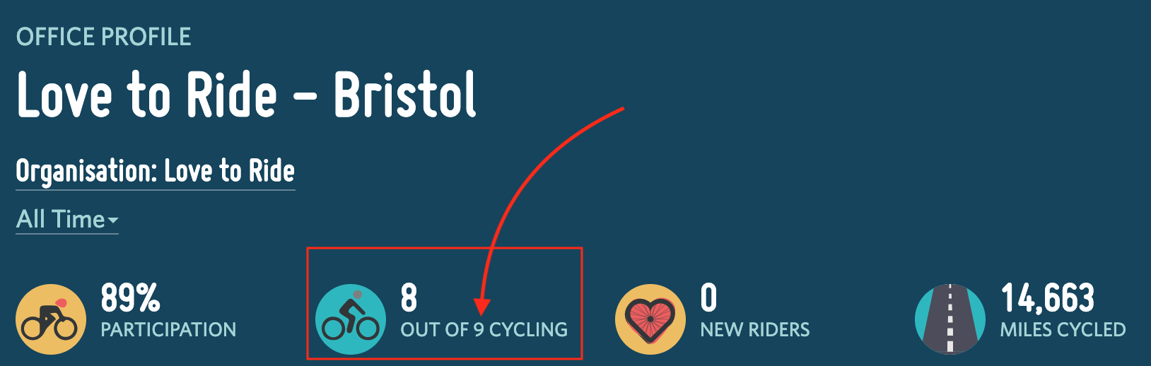 A screenshot showing the staff count of the Love to Ride office on their profile